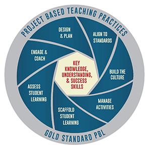 Buck Institute's Gold Standard